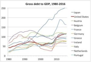 Gross Debt Chart - Davenport Laroche Investment