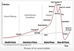 Phases of the Asset Bubble - Davenport Laroche